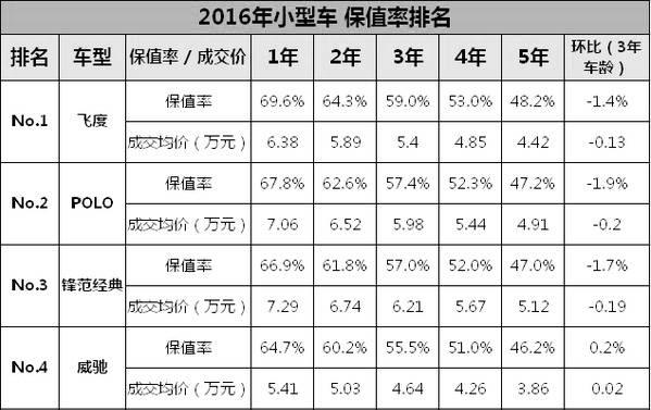 全中国10万内最保值的家用车就这几款
