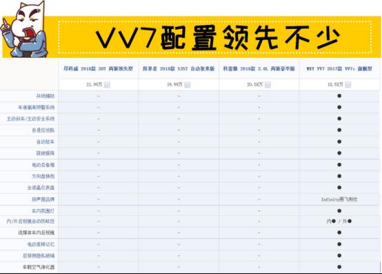 9月12日VV7通发稿三:抛掉选择恐惧症 18万豪华SUV如何选766.png