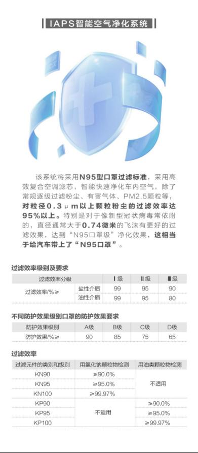 """【新闻稿】将成为国内首款车载""""N95口罩""""量产车 吉利嘉际成多地抗疫用车(1)780.png"""