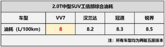 9月10日VV7通发稿一:不吹不黑 看VV7的真实油耗如何!849.png