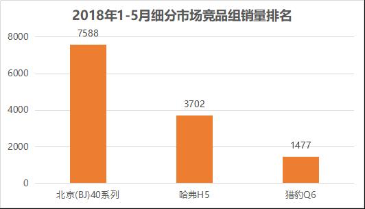 【Q3第2篇】PLUS新车入列 北京(BJ)40系列连续12个月蝉联中国品牌越野车销量冠军20180614-confirmed518.png