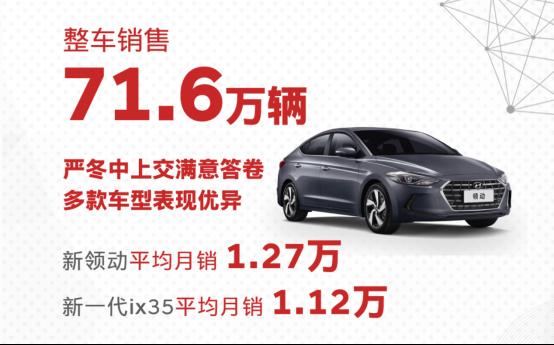技术品牌赋能2020年北京现代多款重磅新车蓄势待发