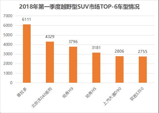 【Q2第16篇】越野车市场第一季度销量出炉 北京(BJ)40一枝独秀市场份额再扩张20180421-3(1)507.png