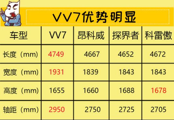 9月12日VV7通发稿三:抛掉选择恐惧症 18万豪华SUV如何选342.png