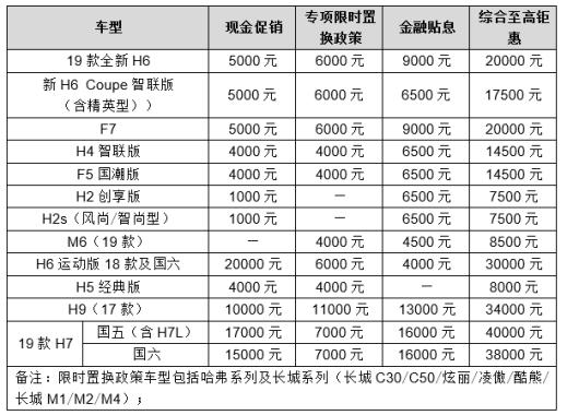 【9月促销】国民经典燃动金秋 品质哈弗钜惠再启航(2)321.png