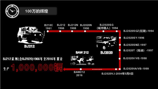 现在,是与北京(BJ)品牌一起点燃梦想的最好时机-汽车氪