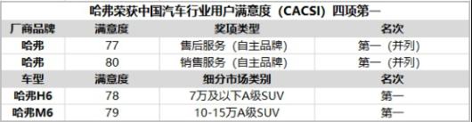 """""""霸榜""""中国保值率排行榜,哈弗为何如此""""霸道""""?V31072.png"""