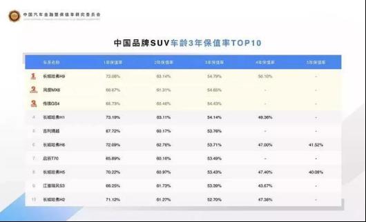 """""""霸榜""""中国保值率排行榜,哈弗为何如此""""霸道""""?V3148.png"""