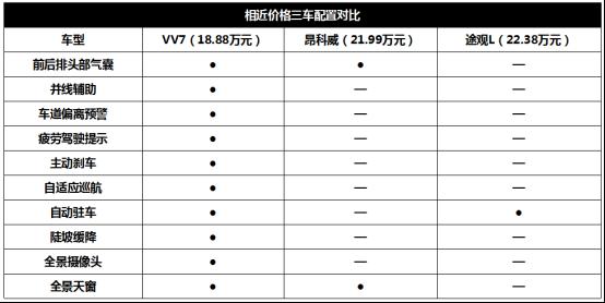 9月12日VV7通发稿二:精挑细选 途观L、VV7、昂科威如何选?1382.png