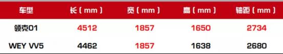 强者相见谁更强?VV5与领克01优等生相遇!-焦点中国网