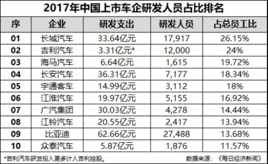 """""""霸榜""""中国保值率排行榜,哈弗为何如此""""霸道""""?V3938.png"""
