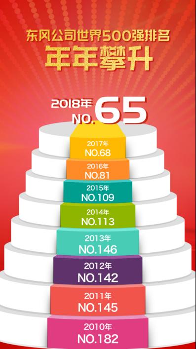 营业收入933亿美元 东风公司世界500强排名第65位198.png